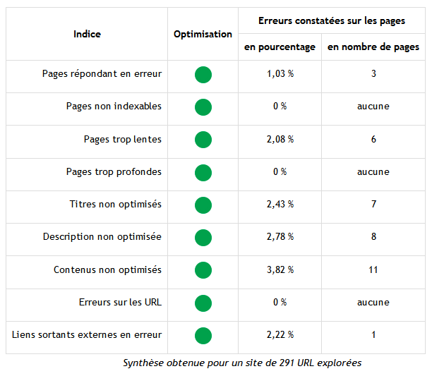 Rapport seo synthese site ok